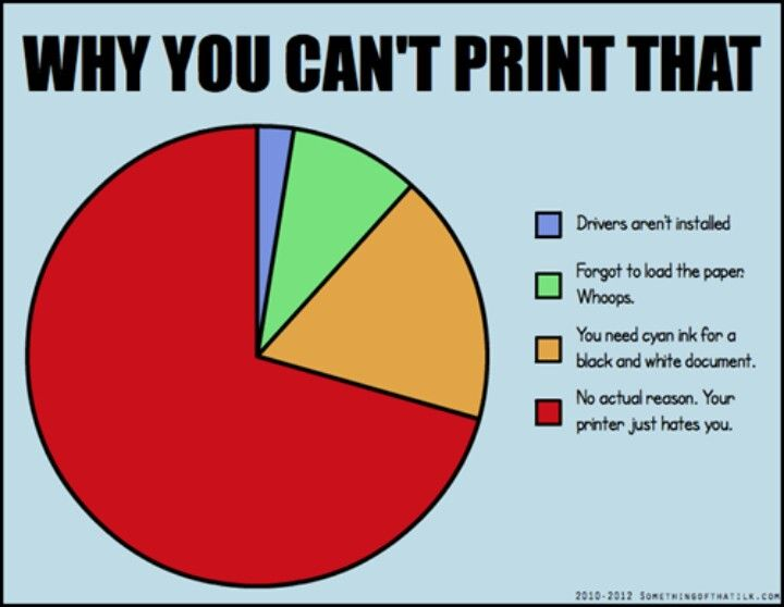 Why can't you access printer?