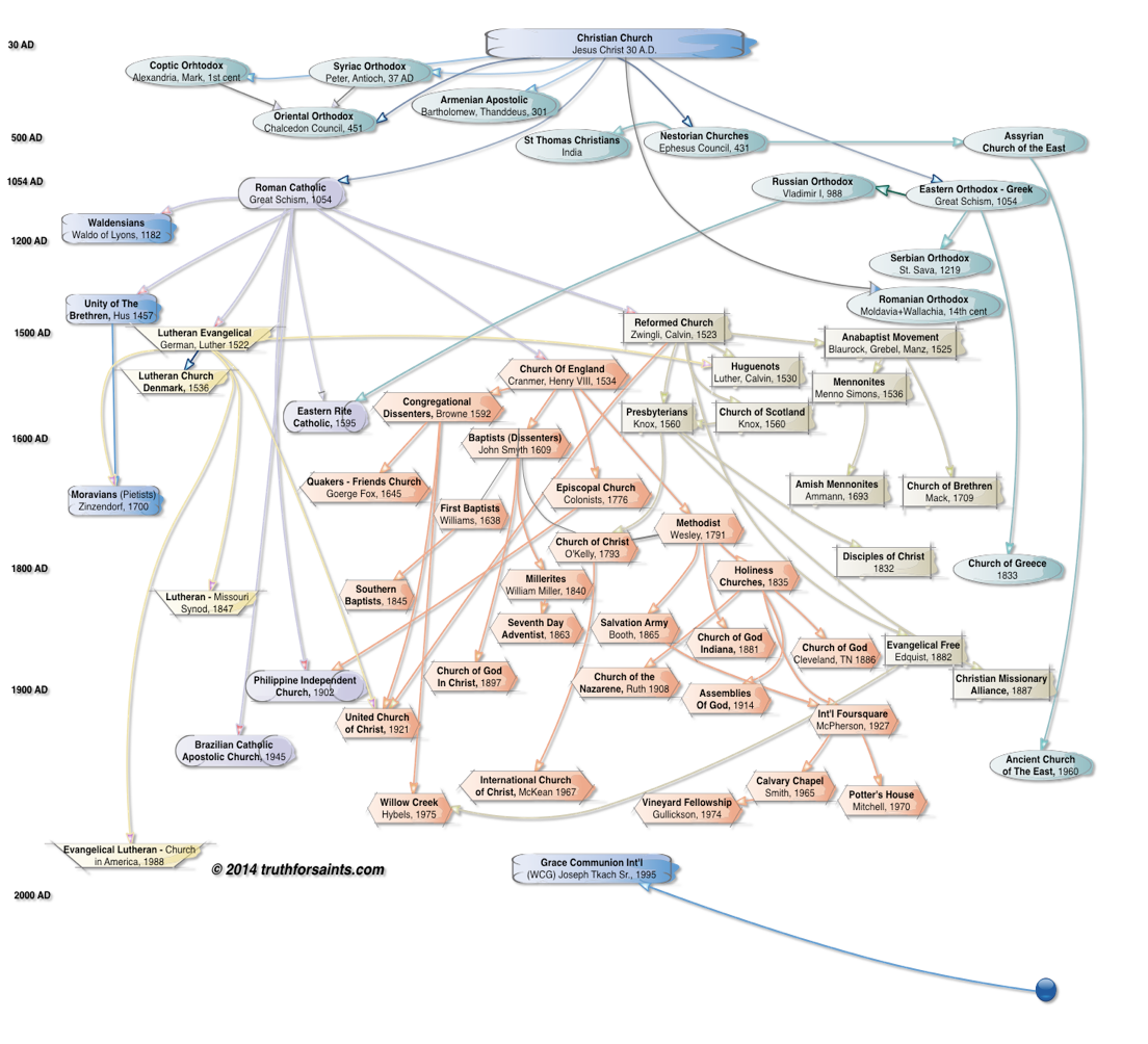 Flow Chart Of All Christian Denominations Church History Where Did