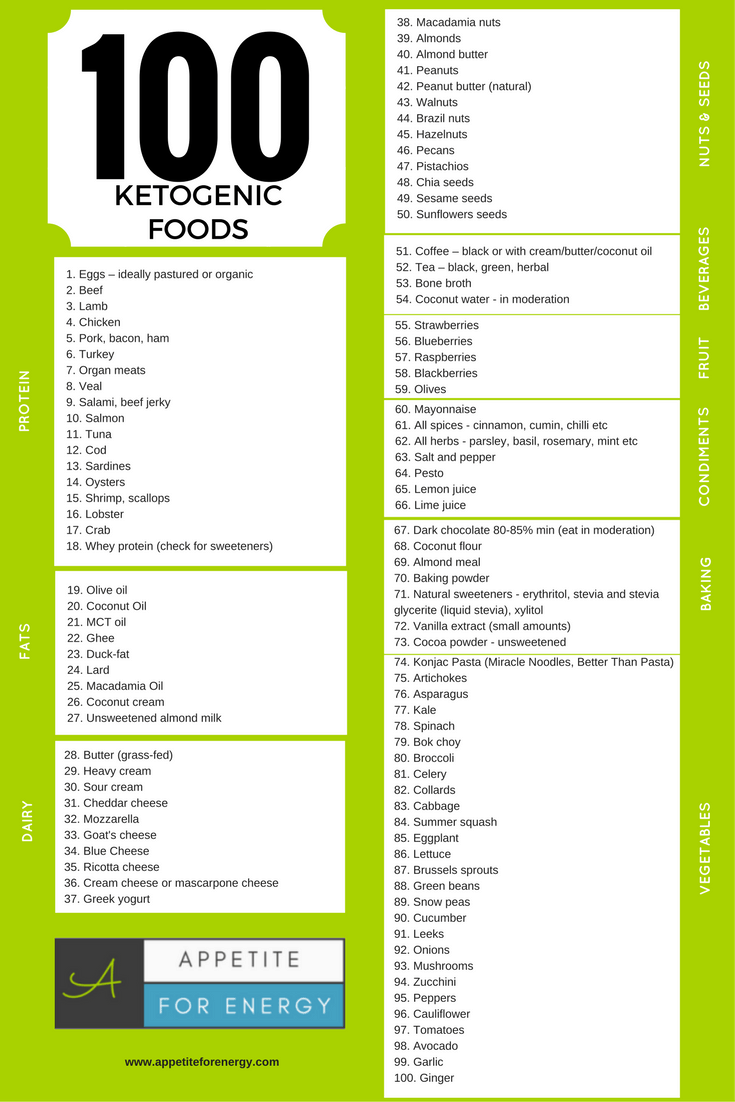 100 Ketogenic Foods To Eat Now Pdf Download Appetite For Energy Ketogenic Food List Ketogenic Recipes Ketogenic