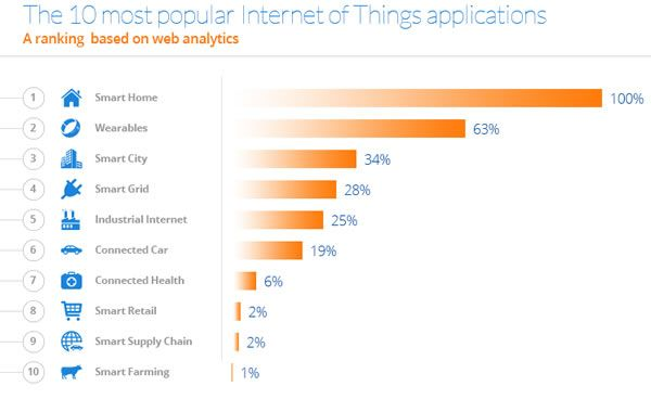 10 most popular internet of things applications according for Most popular online stores