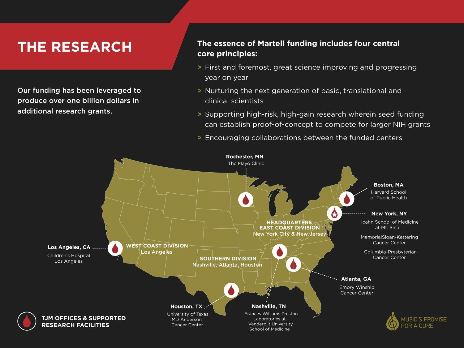 The T.J. Martell Foundation funds innovative #leukemia #cancer and #AIDS research at leading hospitals across the country. #cancerresearch #charity #foundation #nonprofit #cancerawareness
