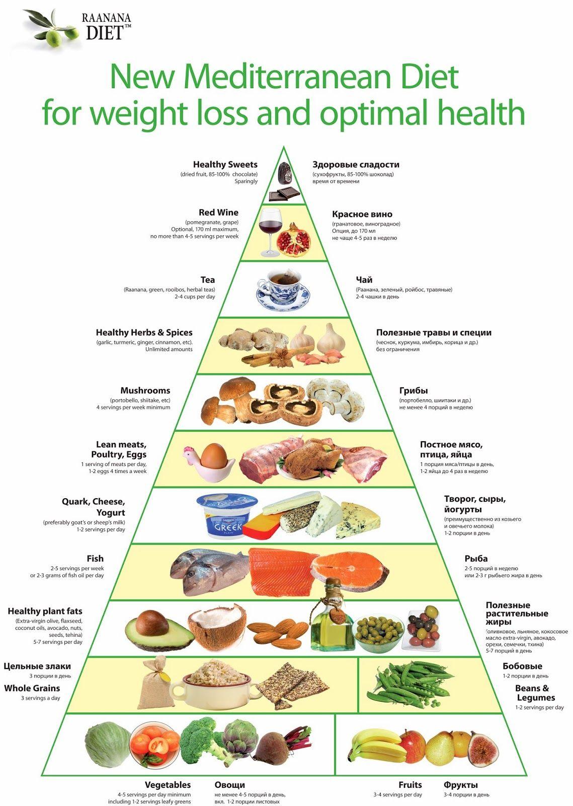 Таблица Средиземноморская Диета. Средиземноморская диета: руководство и меню для желающих похудеть