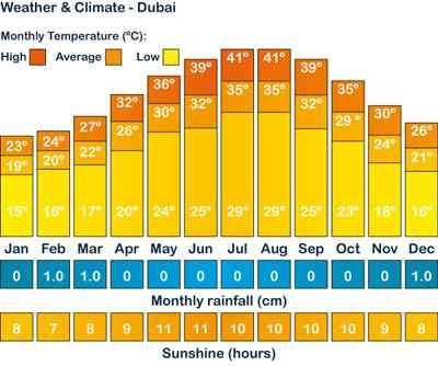 Dubai Weather Four Seasons Without Snow