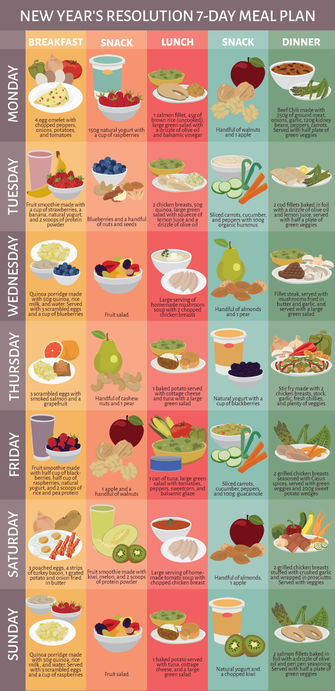 Healthy seven day meal plan also the ultimate beginners guide to clean eating well ideas rh pinterest