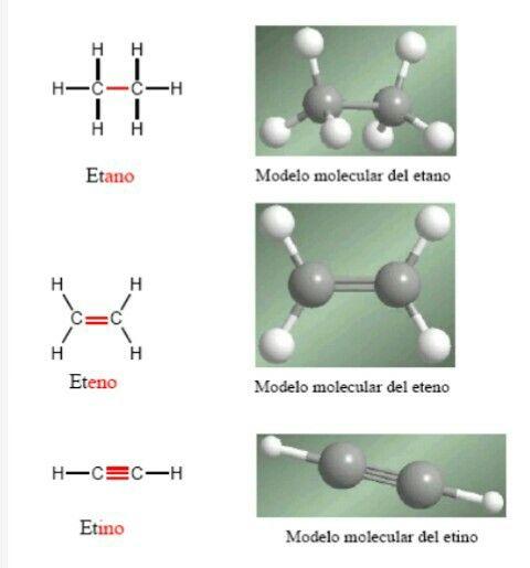 Tipos De Hidrocarburos Son Compuestos Que Contiene Solo Carbono E Hidrógeno Por Ejemplo Los Hidrocarburos Alifáticos Incluyen 3 Clases De Compu Baby Mobile