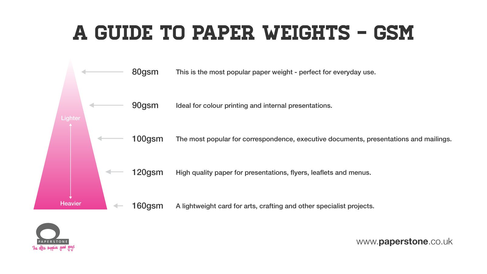 paper thickness chart Questions/answers • software • zipping 101 • color 101 • paper chart • envelope chart • folding styles • book binding • glossary paper thickness and sizes approximate average caliper thickness chart bond / writing / ledger uncoated offset book coated offset book coated cover antique cover index tag.