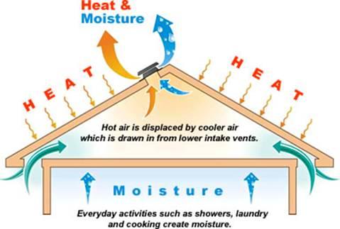 Attic Ventilation Requirements Google Search In 2020 Solar Attic Fan Attic Renovation Attic Ventilation