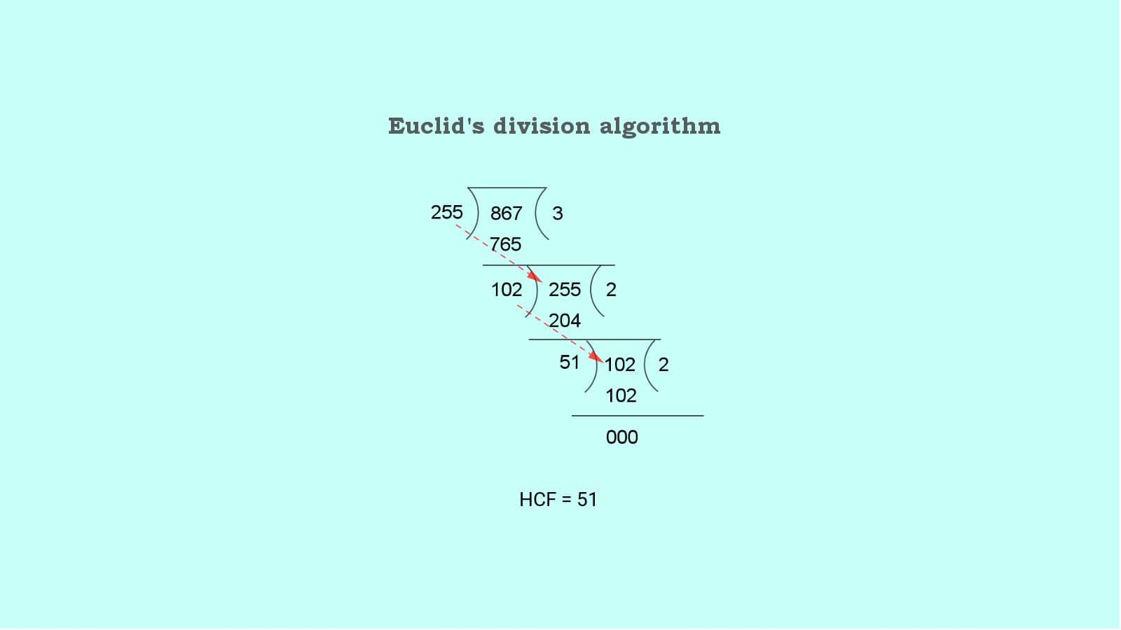 Pin By Suresolv On School Maths Division Algorithm Math Real Numbers [ 900 x 1600 Pixel ]