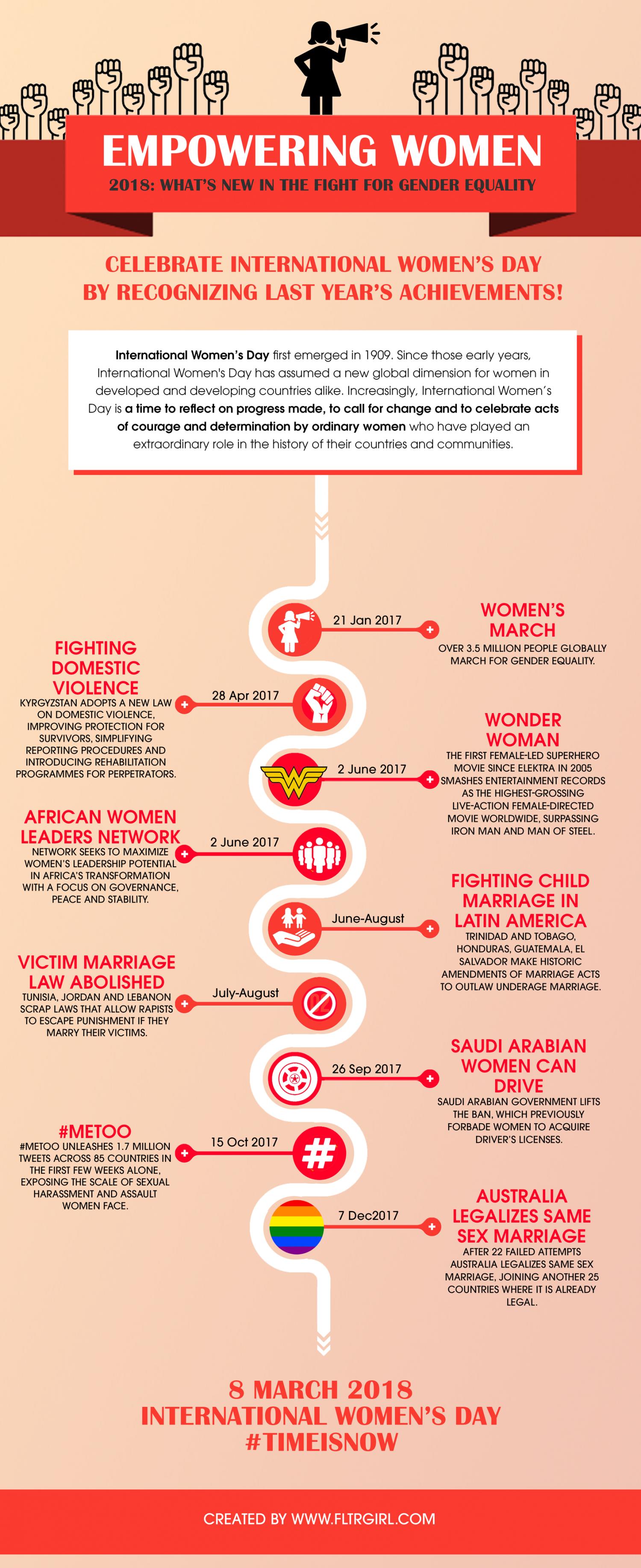 Women Empowerment 2018 Celebrating Latest Feminist Achievement On S Day Infographic Girlpower Ladybos Bo Slogan Short Essay