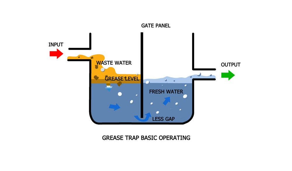 How To Install And Clean A Grease Trap For Your Home Grease Traps Shop Fittings