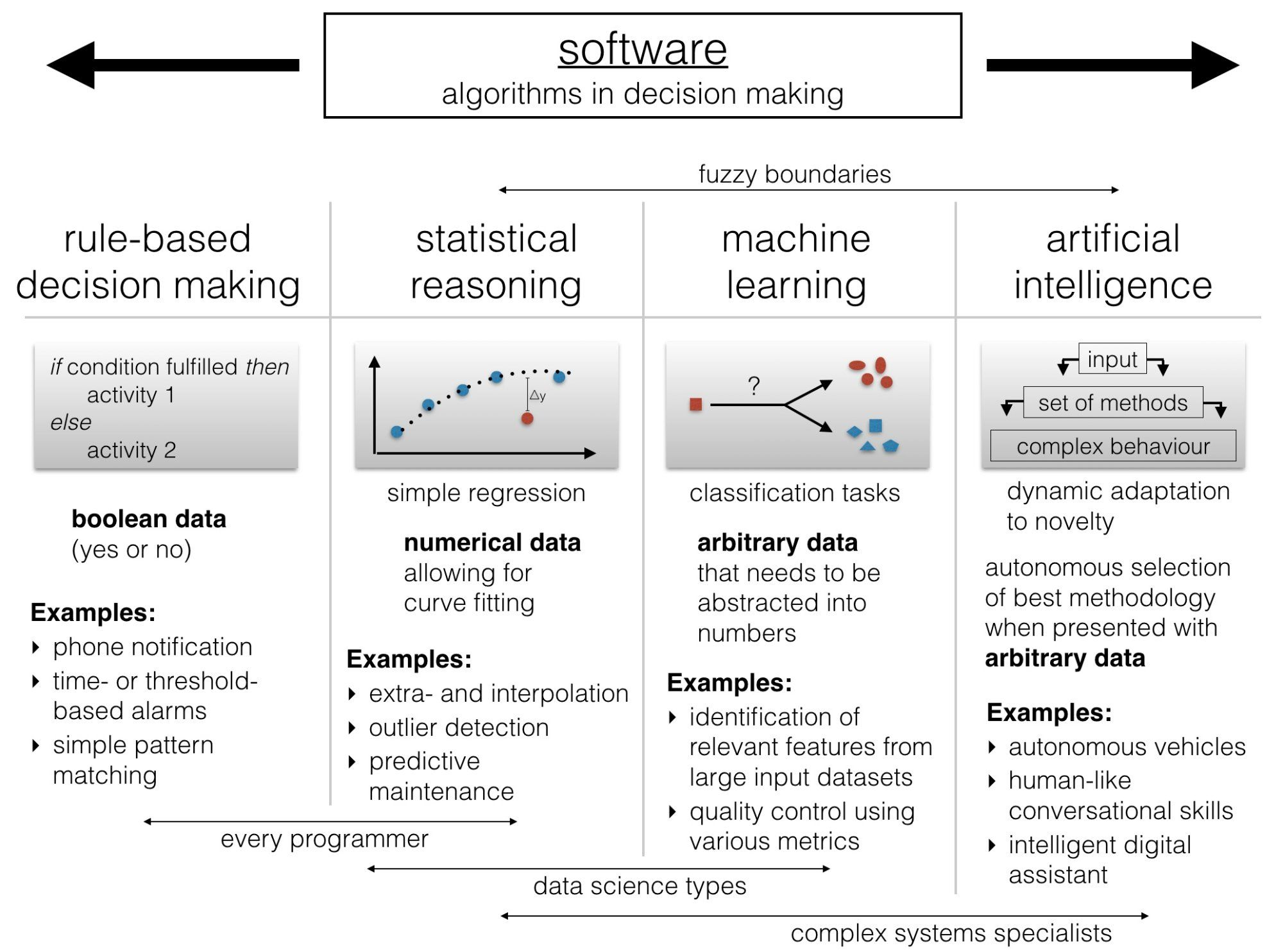 Intelligence Is Software Algorithms In Decision Making Data