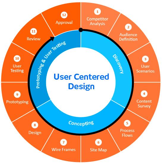 Ux design process diagram google search ux design pinterest ux design process diagram google search ccuart Gallery