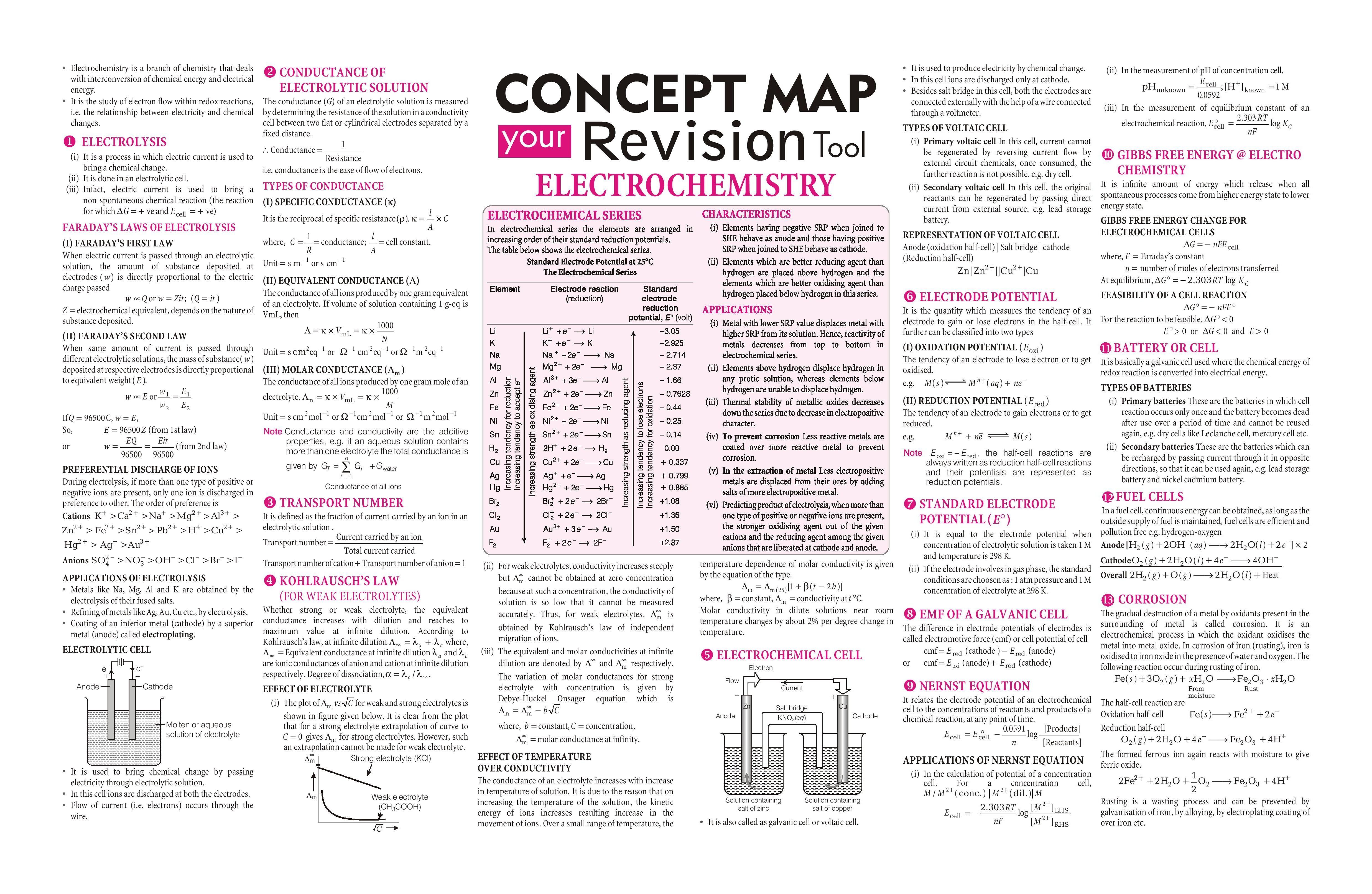 Electrochemistry Source 2016 Vol 9 Arihant Chemistry Spectrum Jeemain Jeeadvanced Chemistry Basics Chemistry Notes Chemistry Education