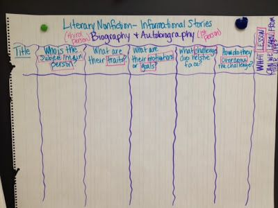 Literary nonfiction what   important in  biography this matrix chart includes the elements we looked for also rh pinterest