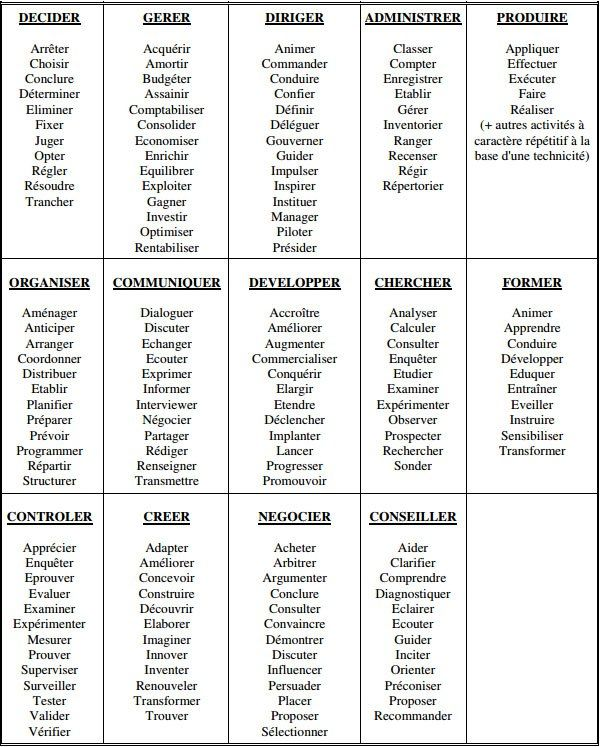 Liste De Verbes D Action Verbes D Action Apprendre Le Francais Les Verbes En Francais