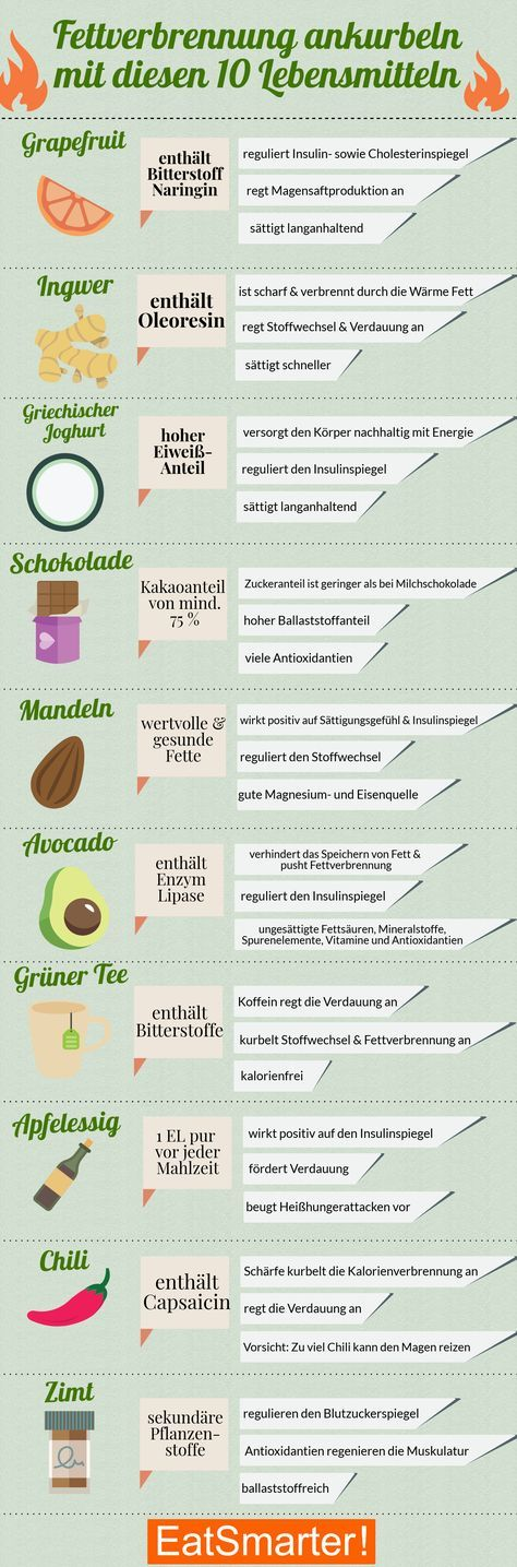 Fettverbrennung ankurbeln: Die Top 10 Lebensmittel #vitamins
