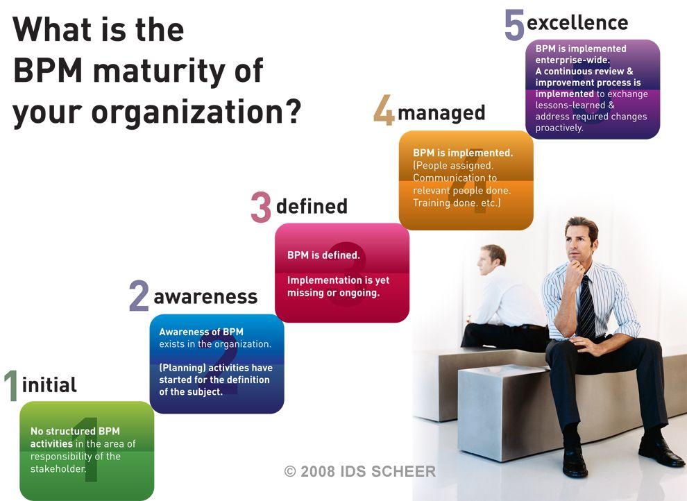 Technology Management Image: Business-process-management-technology