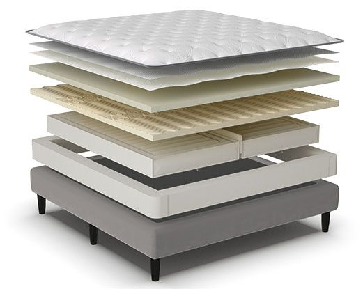 P5 bed for bedrooms | Smart bed, Mattress comparison