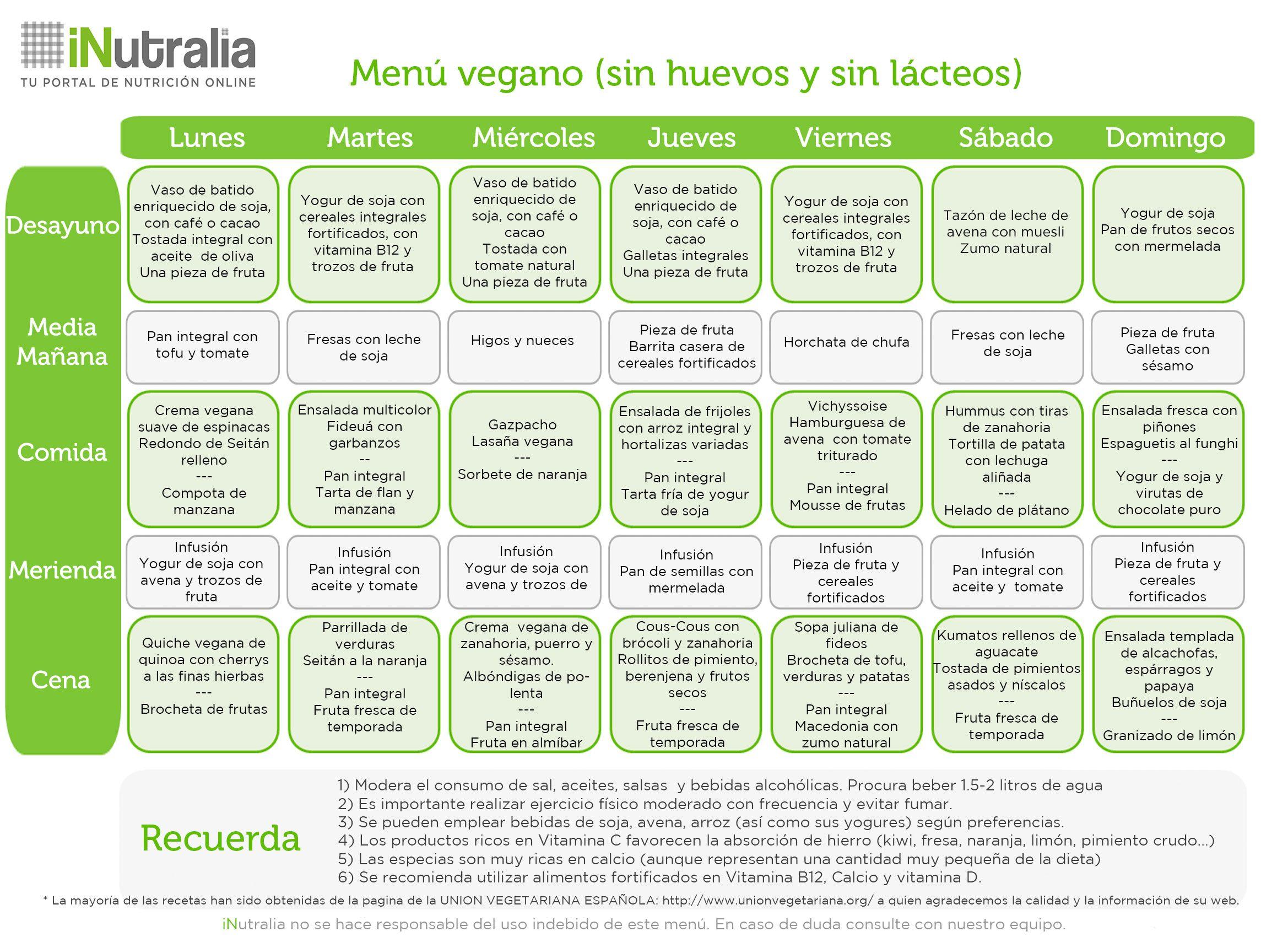 Dieta paleo menu mensual