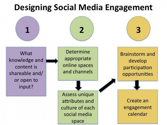 Social media is ALL about engagement However, it\u0027s not so easy to