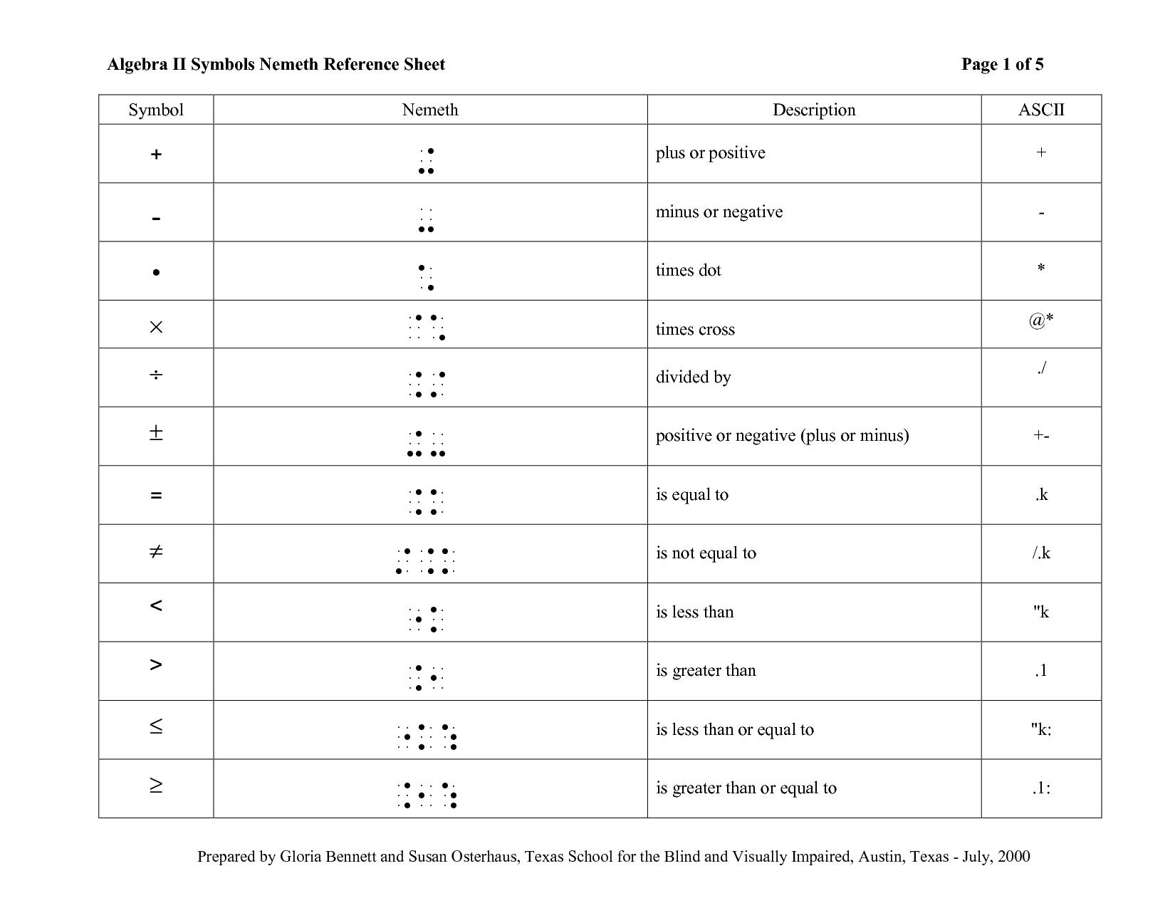 Algebra Ii Symbols Nemeth Reference Sheet By Qjp