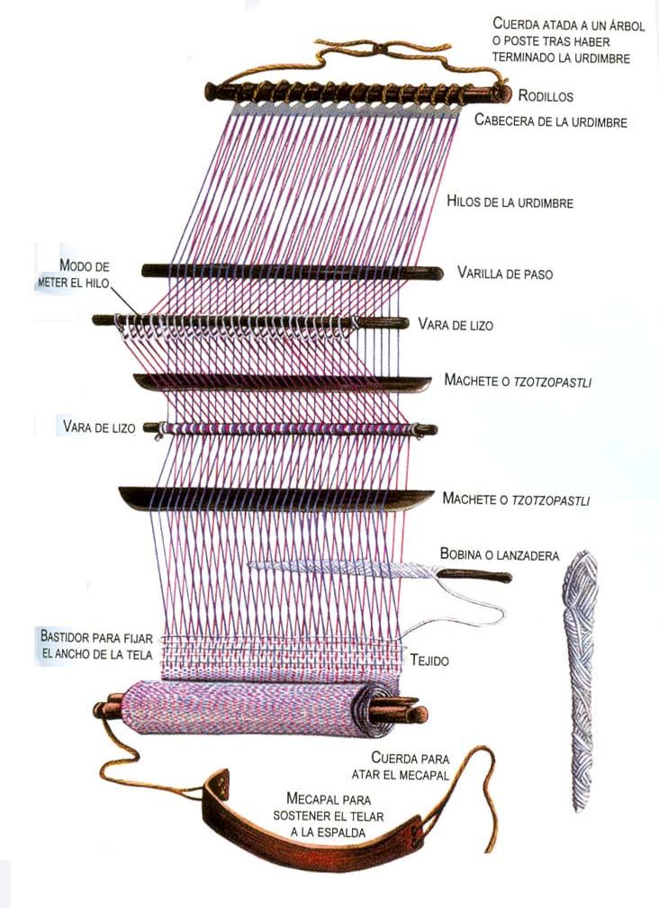 telar de cintura | Weaving | Pinterest | Weaving, Card weaving y Macrame