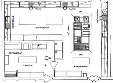 Planta restaurante ideias para a casa pinterest for Plano de cocina fria