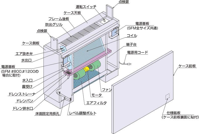 コイル は と ファン ユニット 一般社団法人 日本冷凍空調工業会|関連製品|空調設備用機器