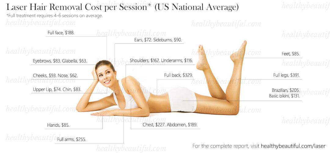 Us Laser Hair Removal Cost  U0026 Prices In 2019 In 2020  With Images