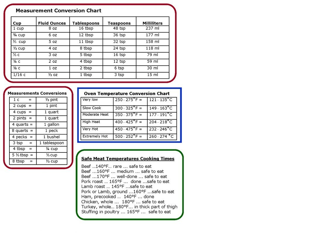 Cooking Measurement Conversion Chart  Favorite Recipes