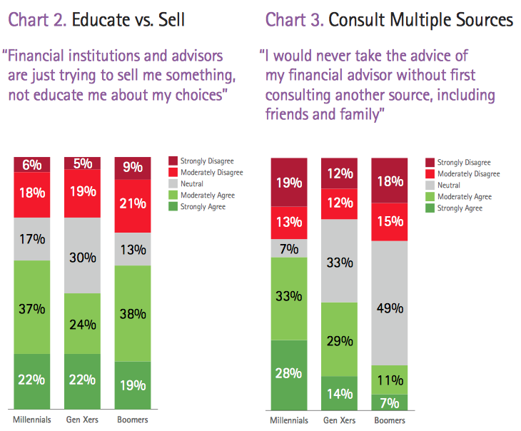 Educate vs sell - consult multiple sources