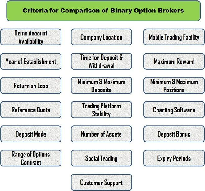 Review of binary options blueprint ebooks