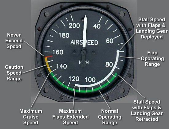 air speed indicator and colour markings v speeds aviation