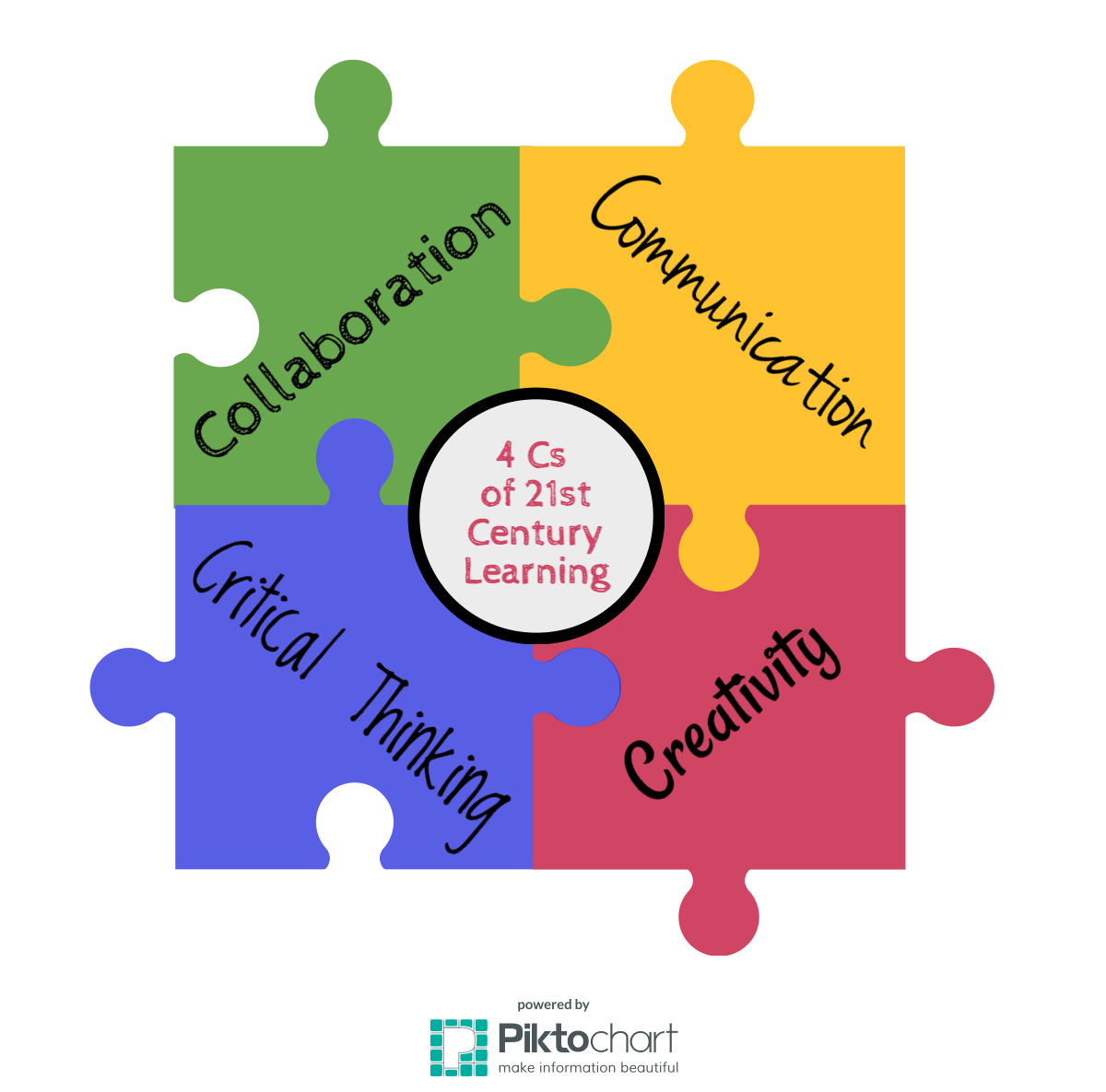 21st Century Learning 4cs - Google Search
