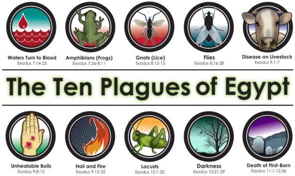 Ten Plagues of Egypt Header