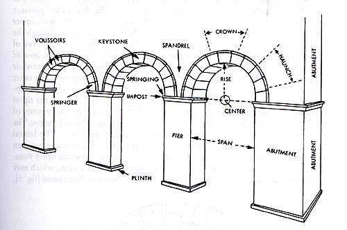 arch   vaults diagram