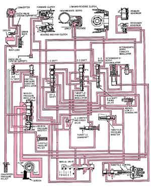 Schematic of a typical automatic transmission hydraulic system   Automotive information