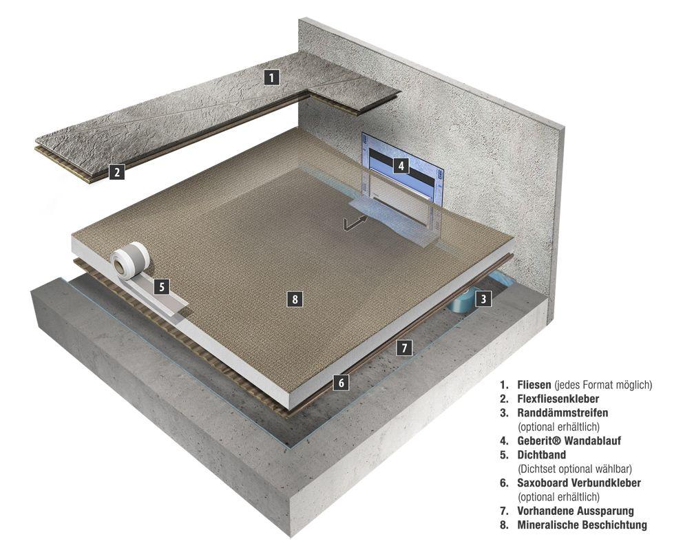 Querschnitt Duschelement Mit Wandablauf Und Mineralischer Beschichtung Auf Estrich Dusche Duschrinne Badezimmer