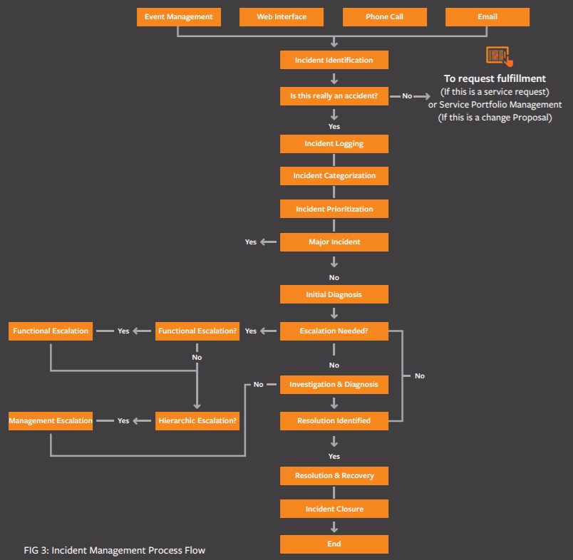 Itil incident management process flow diagram tech stuff explore itil incident management process flow best practices with bmcs introduction to itil guide answers to common questions strategies explained ccuart Choice Image