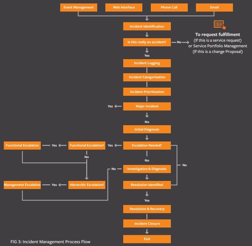 Itil incident management process flow diagram also tech stuff rh pinterest
