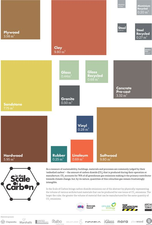 Infographic Shows The Amount Of Various Building Materials That