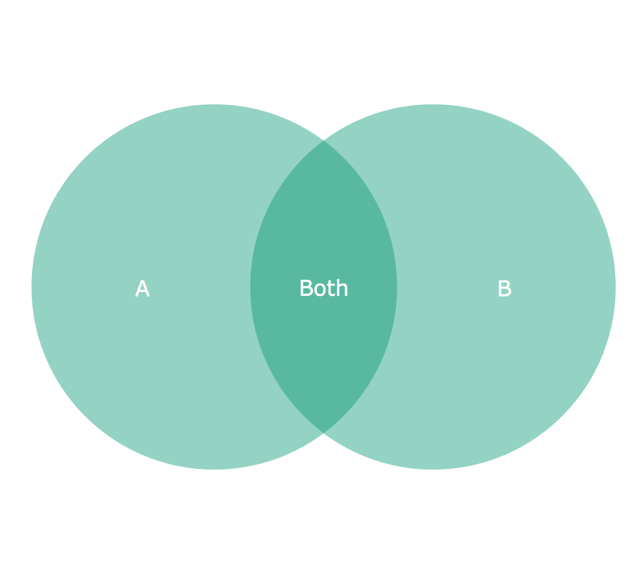 2 circle venn diagramg 12741148 venn euler diagrams 2 circle venn diagramg 12741148 pooptronica