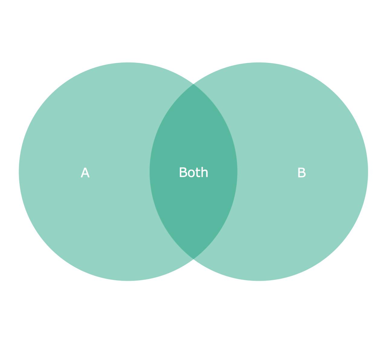 2 Circle Venn Diagram Png 1274 1148