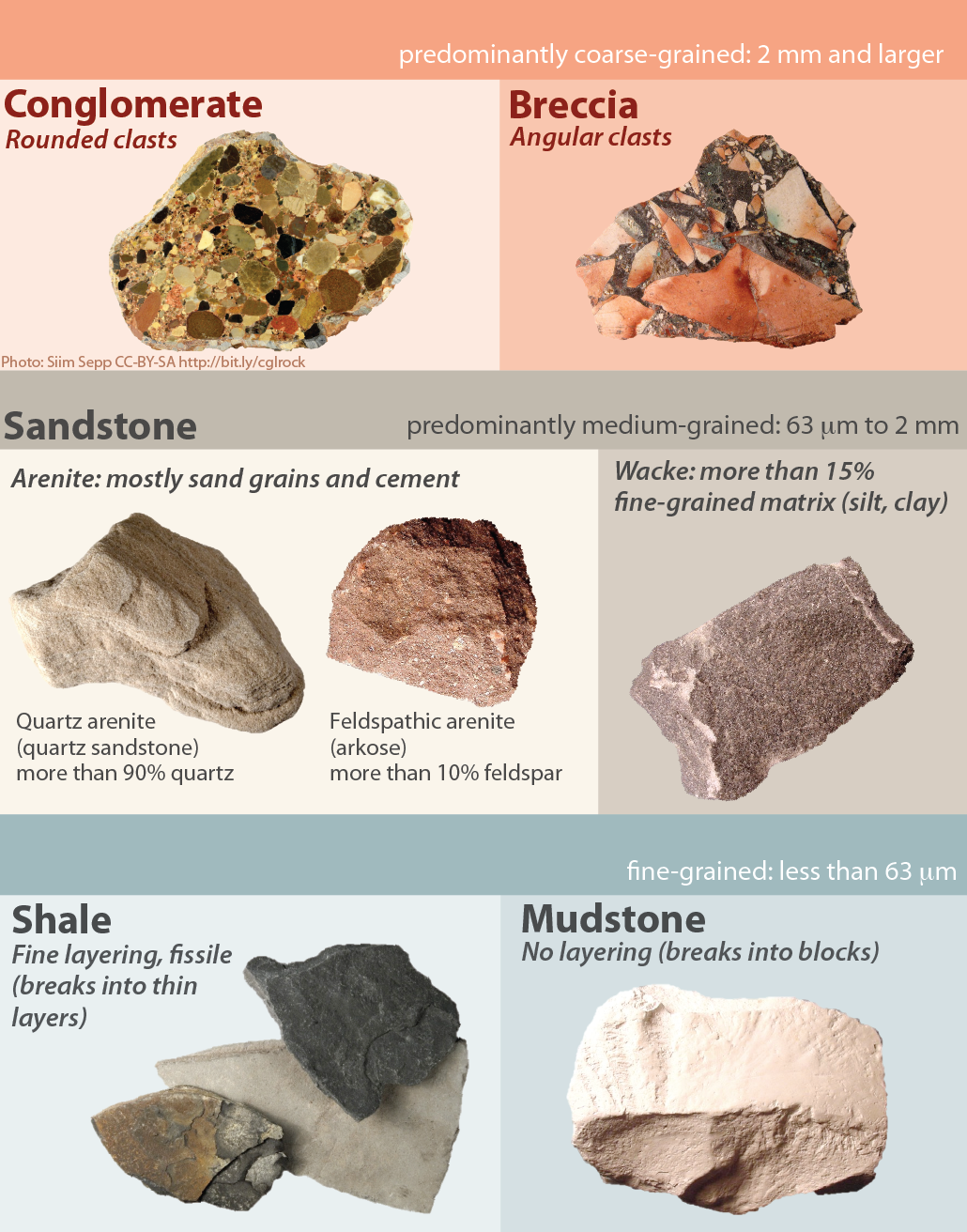 Image Result For Chart Classification Of Chemical Sedimentary Rocks