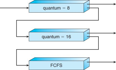 Six popular process scheduling algorithms are fcfs sjf priority six popular process scheduling algorithms are fcfs sjf priority round robin multilevel ccuart Image collections
