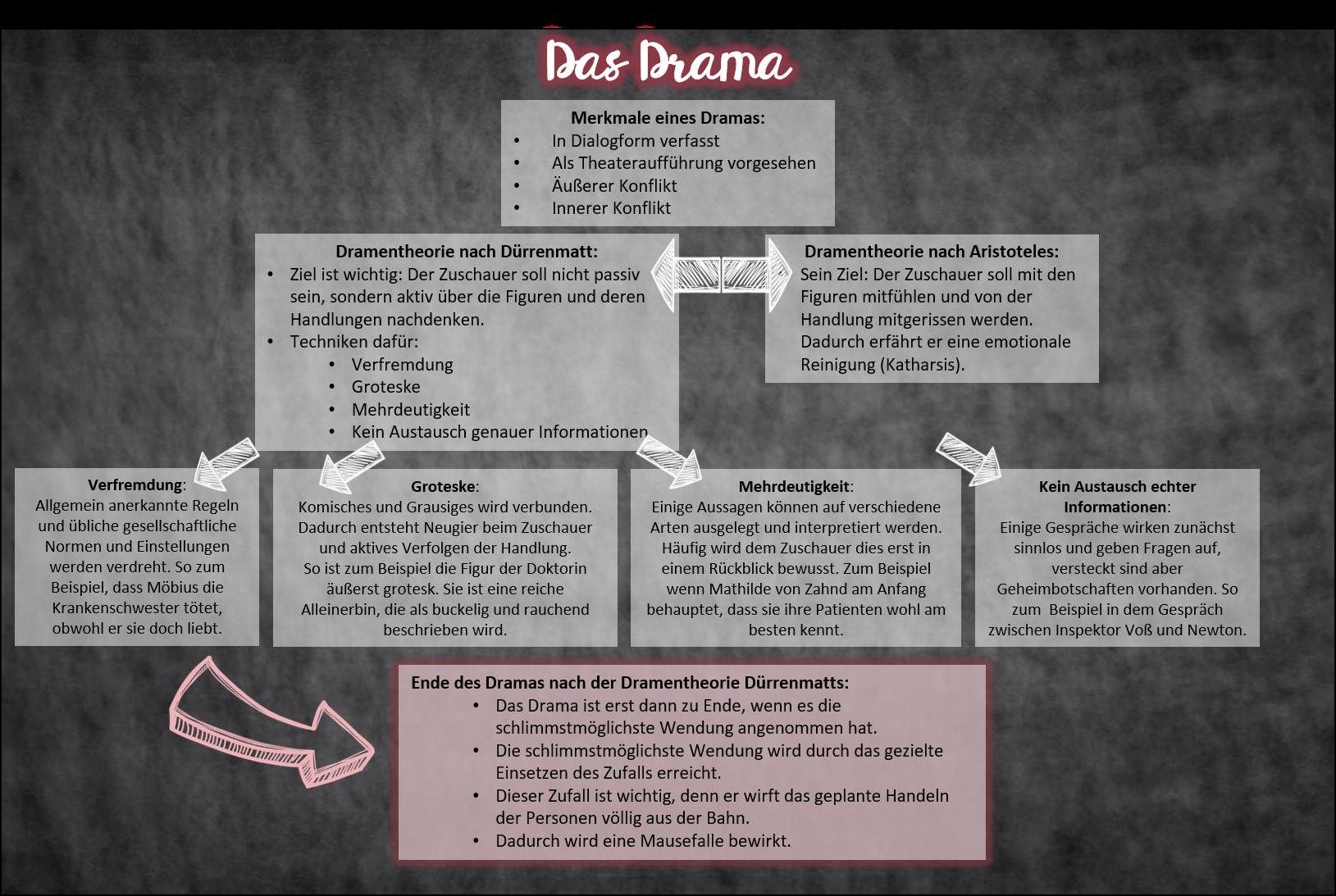Bei Der Klappkarte Mit Welcher Deine Schuler Das Drama Wiederholen Konnen Wachst Eine Ubersichtliche Mindmap Mit Die Datei Lernen Tipps Schule Lernen Karten