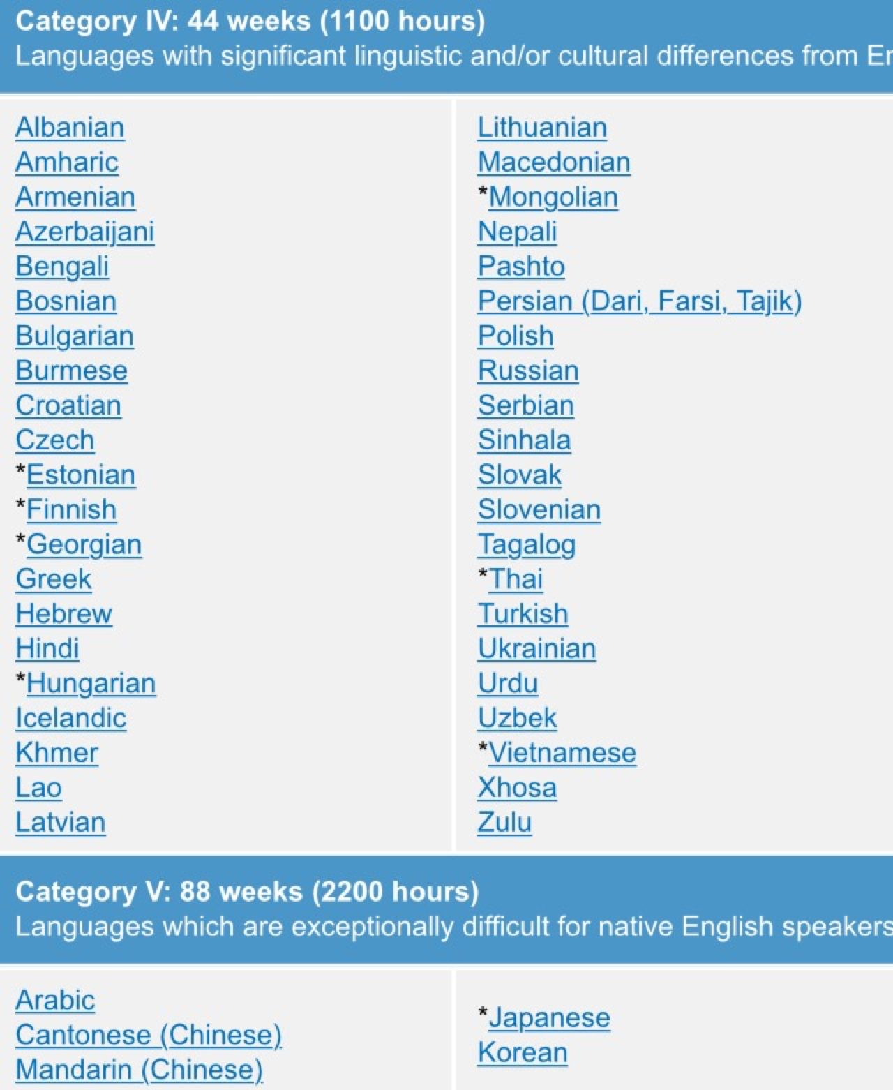 """language-enthusiasts: """" Language difficulty ranking"""