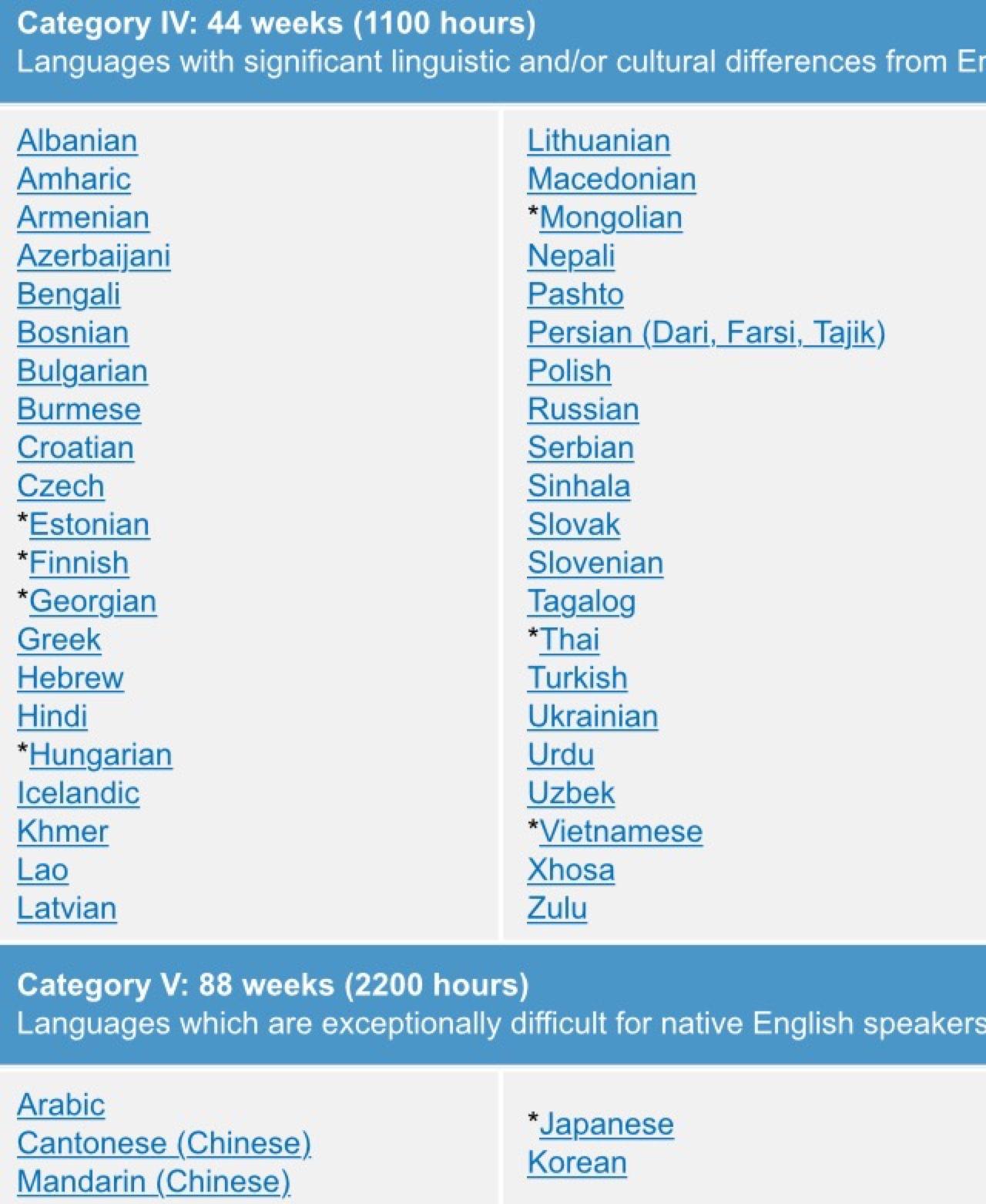 language enthusiasts language difficulty ranking interesting