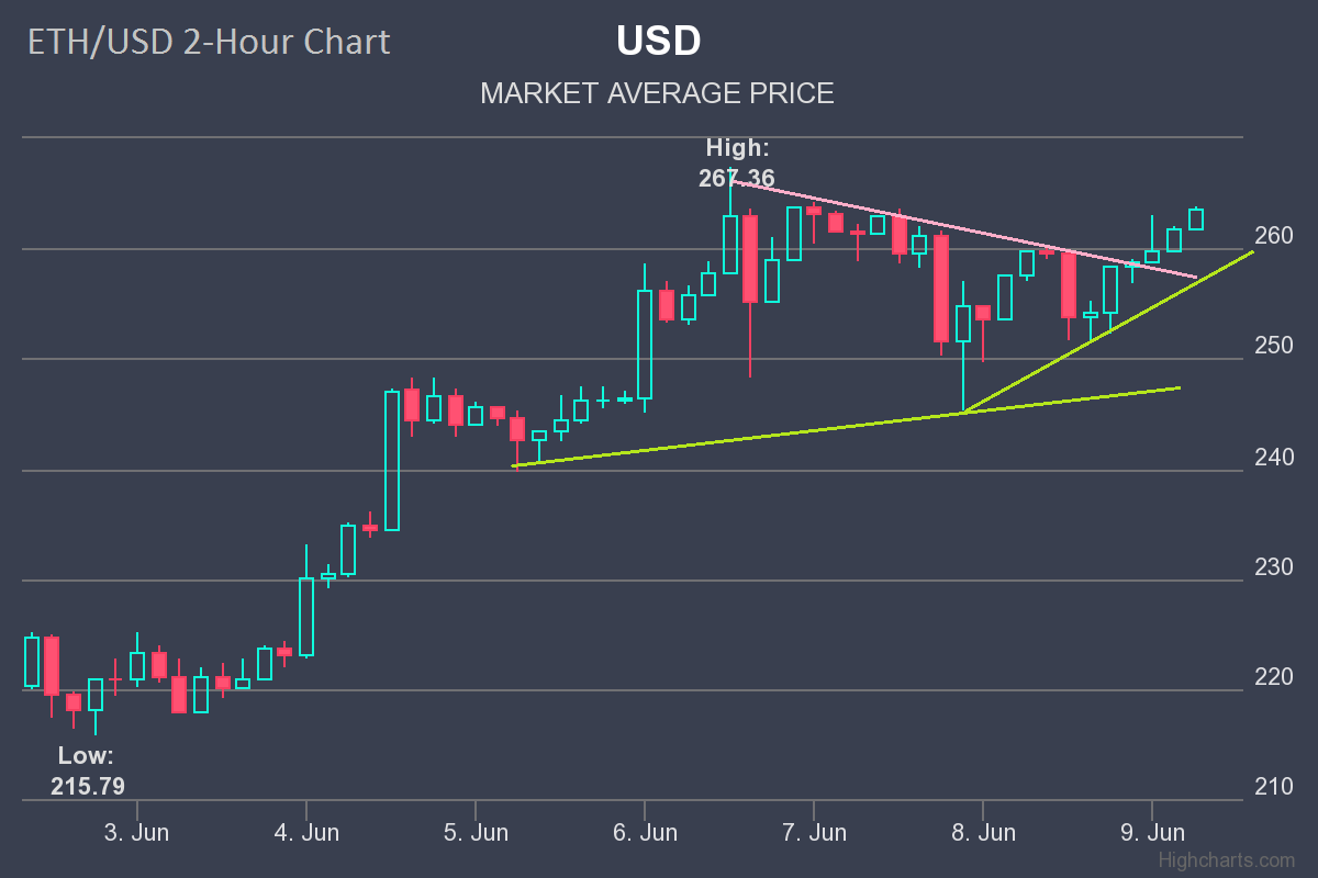 #forex #trading  #gaming #fun  ETH/USD…  |Follow our trading signal at bit.ly/FXSignal @gamerretweeters @HyperRTs  | bit.ly/2hFRO8G