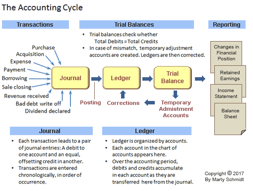 Journal And Original Entry Daybook In Bookkeeping And Accounting